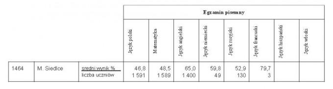 tabelka matury siedlce